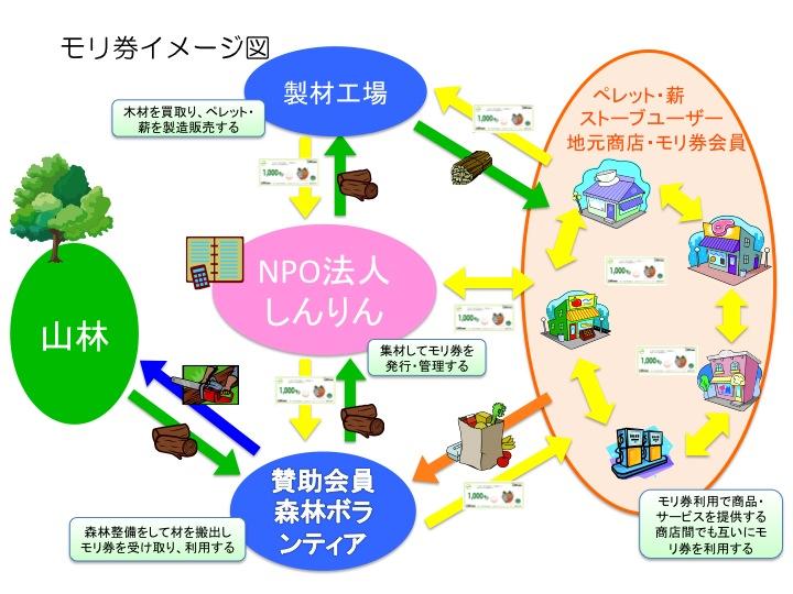 モリ券イメージ図